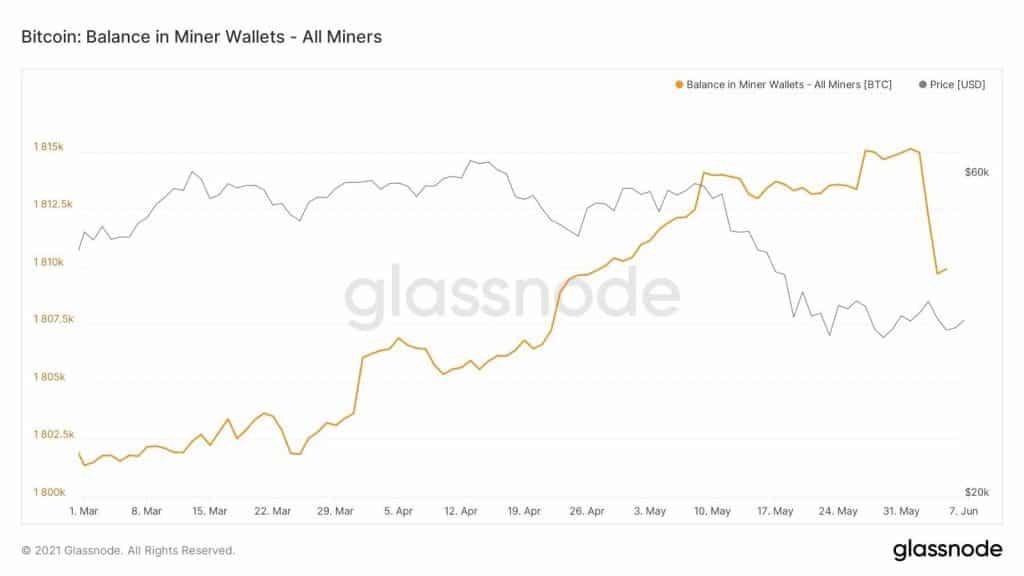 Solde en Bitcoin des wallets des mineurs. Source : William Clemente/ Twitter