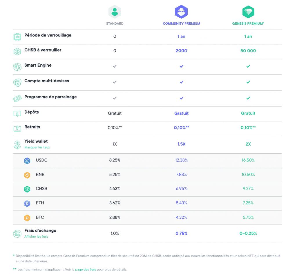 Comparatif Community Premium, Genesis Premium