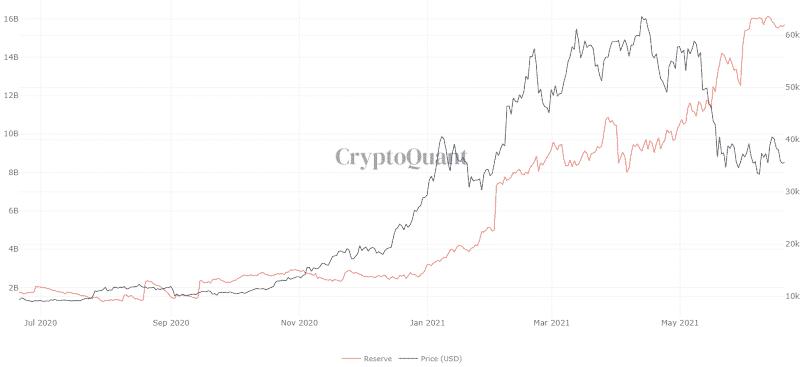 Réserves de tous les stablecoins sur les exchanges. Source: CryptoQuant