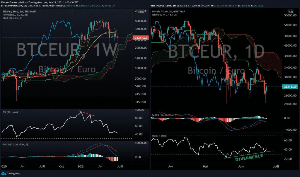 Graphique du bitcoin euro - TradingView