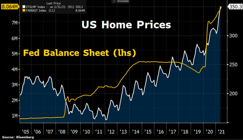 US HOME PRICES vs FED Balance SHeet