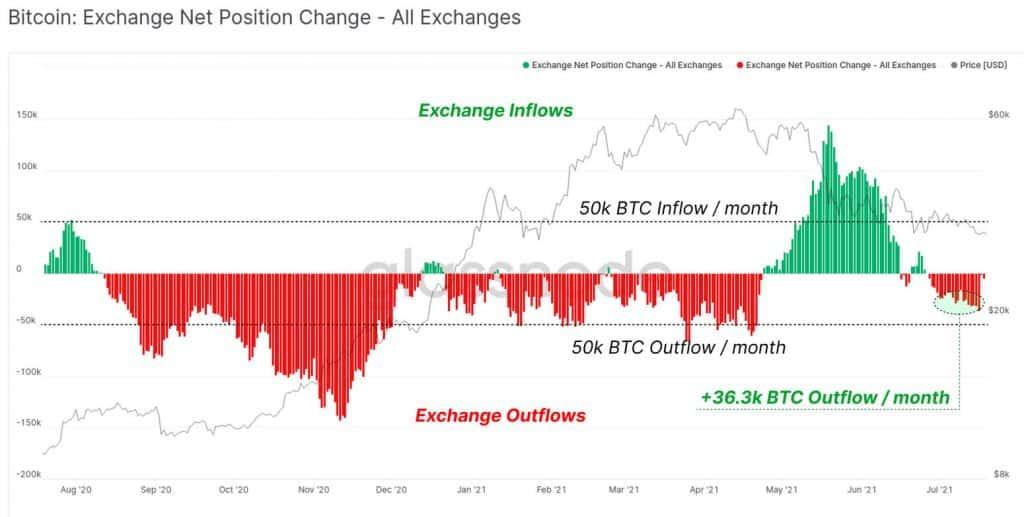 Evolution du nombre de btc sur les exchanges