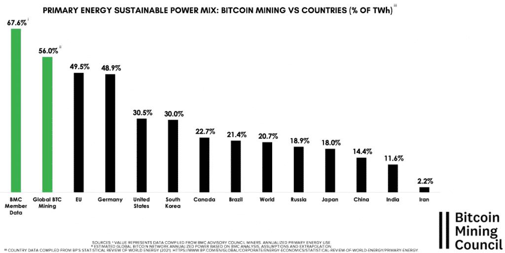 Comparaison du mix énergétique du bitcoin avec plusieurs pays