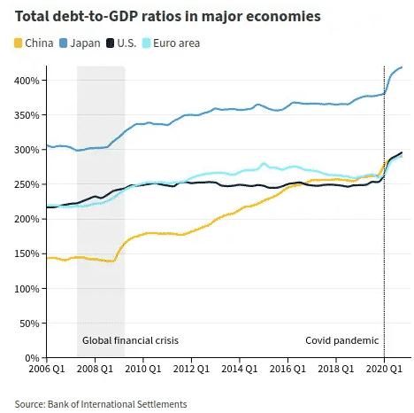 Dette totale (publique et privée) en % du PIB USA, Chine, zone euro, japon.