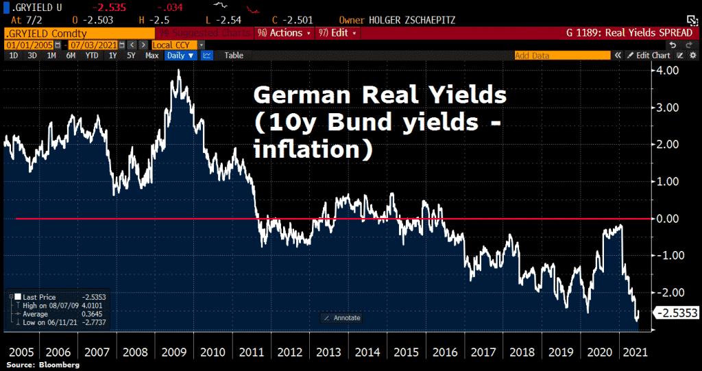 German real yields
