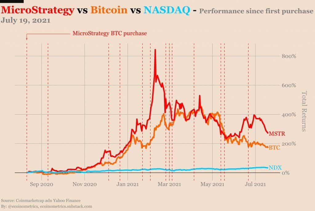 Évolution du prix de microstrategy vs prix du bitcoin