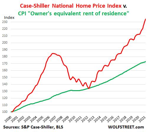 homeowners CPI vs Case-Shiller index