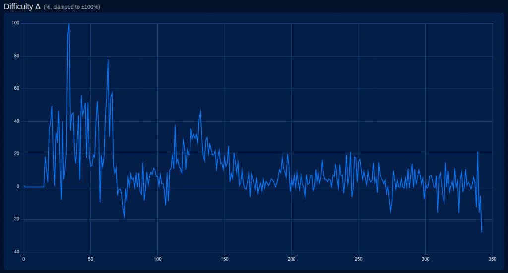 Bitcoin mining difficulty ajustment