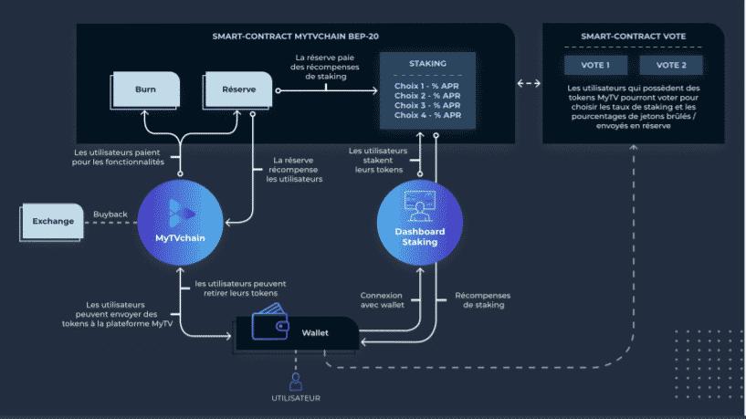 Le smart contract MyTVChain. Source : Litepaper