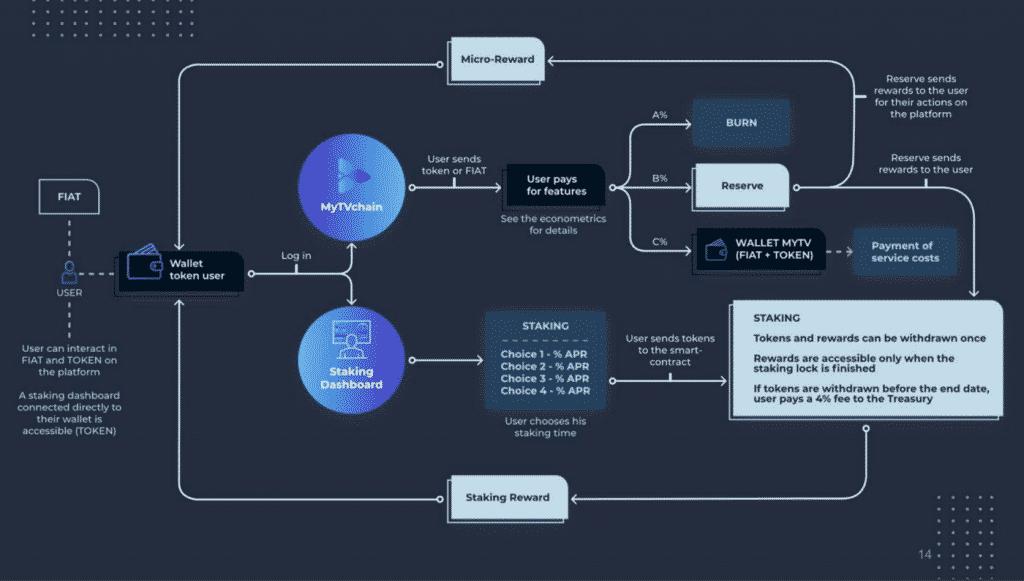 illustration du fonctionnement du Wallet MyTV