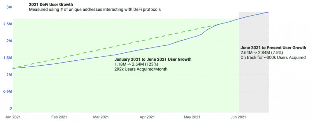 2021 DeFi User growth