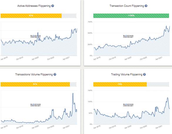 Flipenning Index