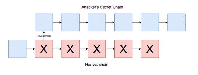 Schéma d'une reorg attack, Source : Steemit
