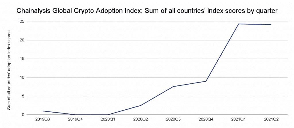 Global Crypto Adoption Index