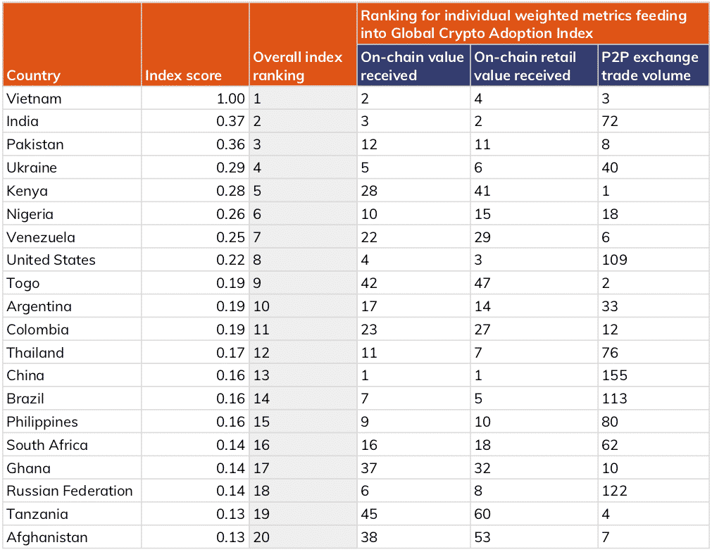 The table below shows the top 20 countries in our 2021 Global Crypto Adoption Index, as well as their rankings in the three component metrics that make up the overall rankings.
