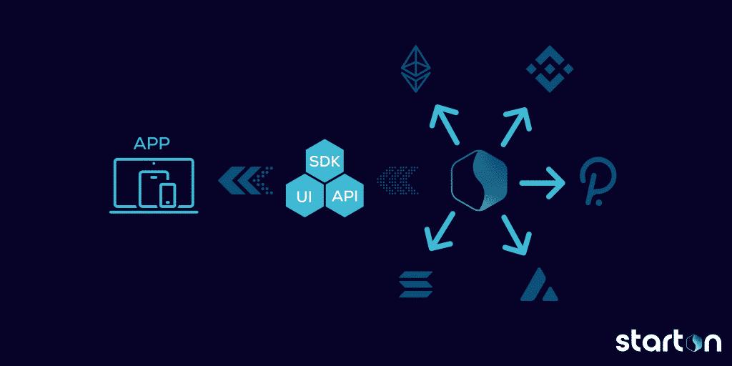 Concept Starton.io