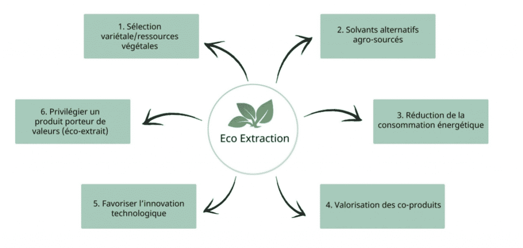 Principe d'Eco Extraction