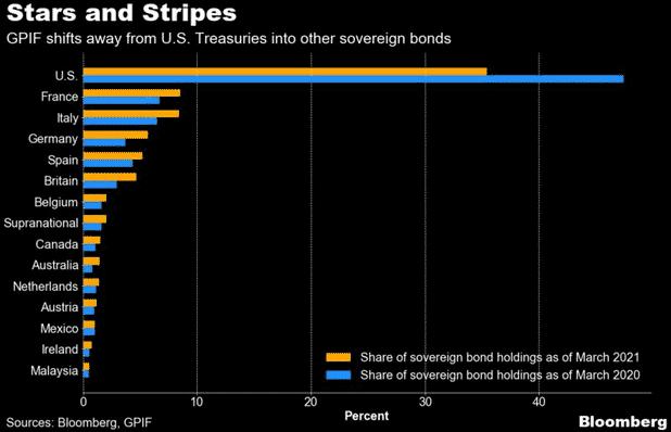 Parts des différentes dettes étrangères dans le fonds de pension gouvernental du Japon