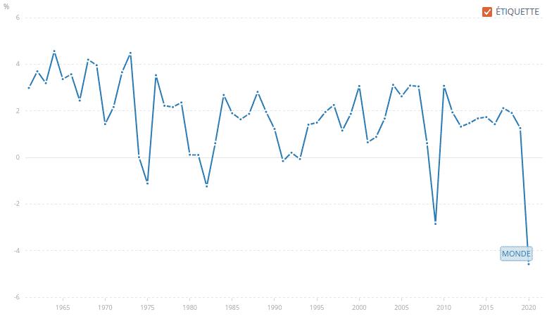 Graphique PIB