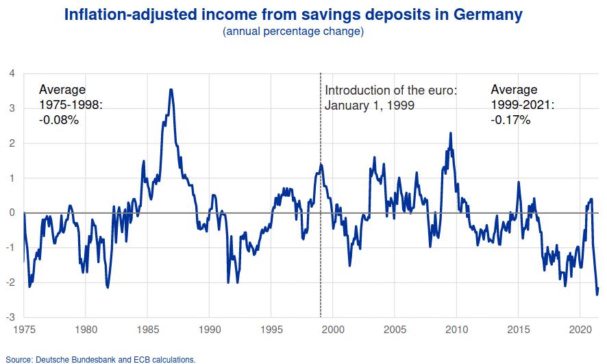 Taux réel sur les dépôts des épargnants allemands