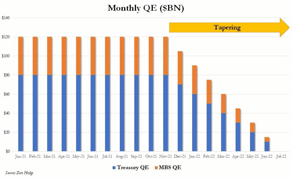 FED quantitative Easing tapering