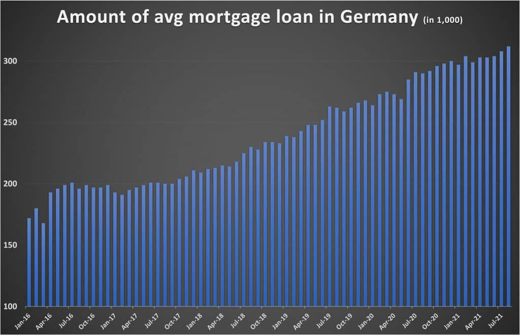 AMount of average mortgage loan in Germany