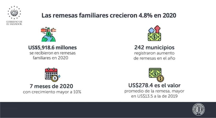 Graphique explicatif des indicateurs économiques du Salvador