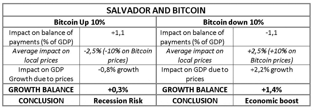 Tableau explicatif des risques du Bitcoin au Salvador