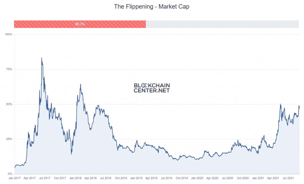 Flippening - Market Cap, Source : blockchaincenter